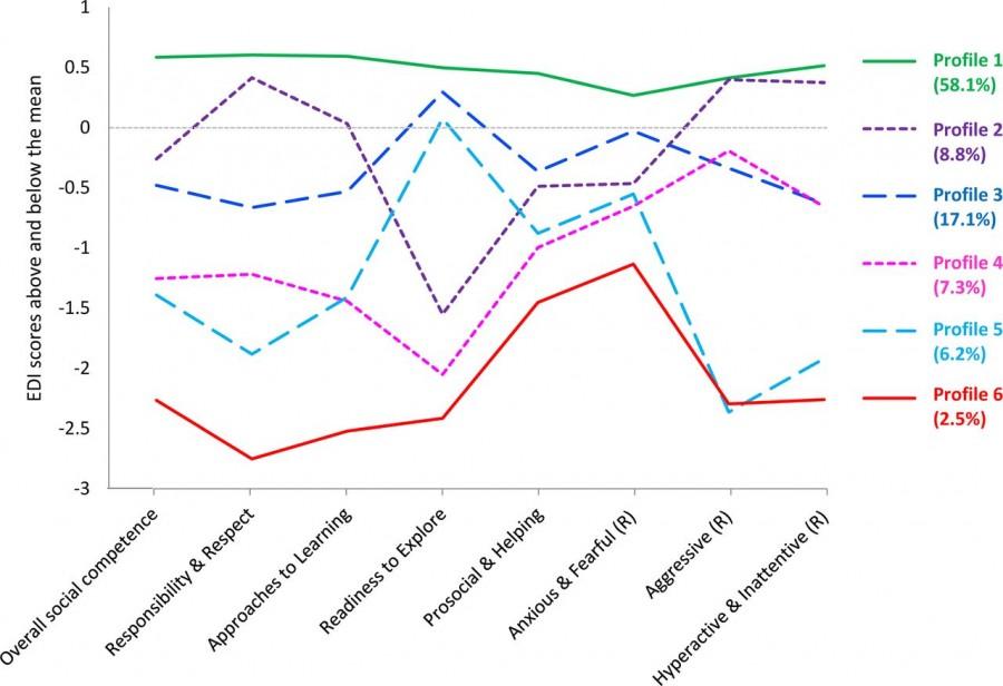 Description of socio-emotional health groups. Higher scores indicate better socio-emotional health.
