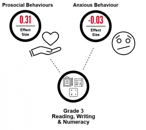 anxious-prosocial to grade 3 infographic draft 2